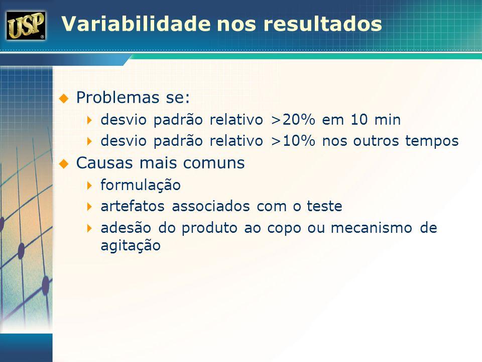 Variabilidade nos resultados Problemas se: desvio padrão relativo >20% em 10 min desvio padrão relativo >10% nos outros tempos Causas mais comuns form