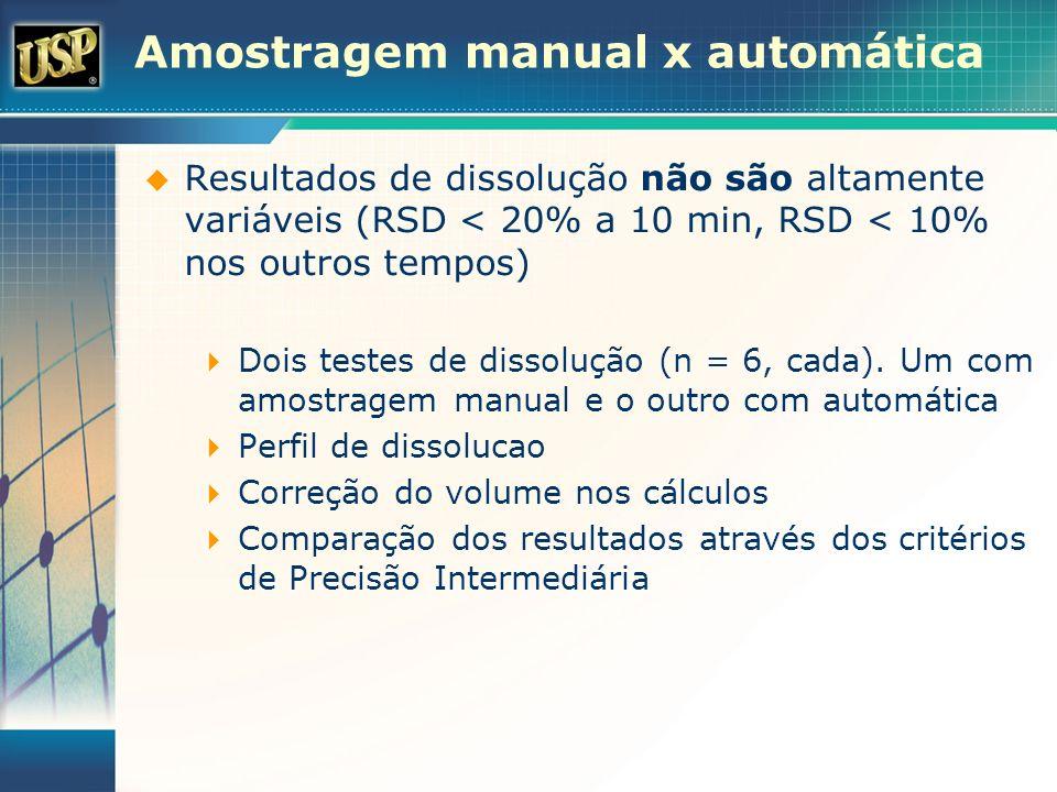 Amostragem manual x automática Resultados de dissolução não são altamente variáveis (RSD < 20% a 10 min, RSD < 10% nos outros tempos) Dois testes de d