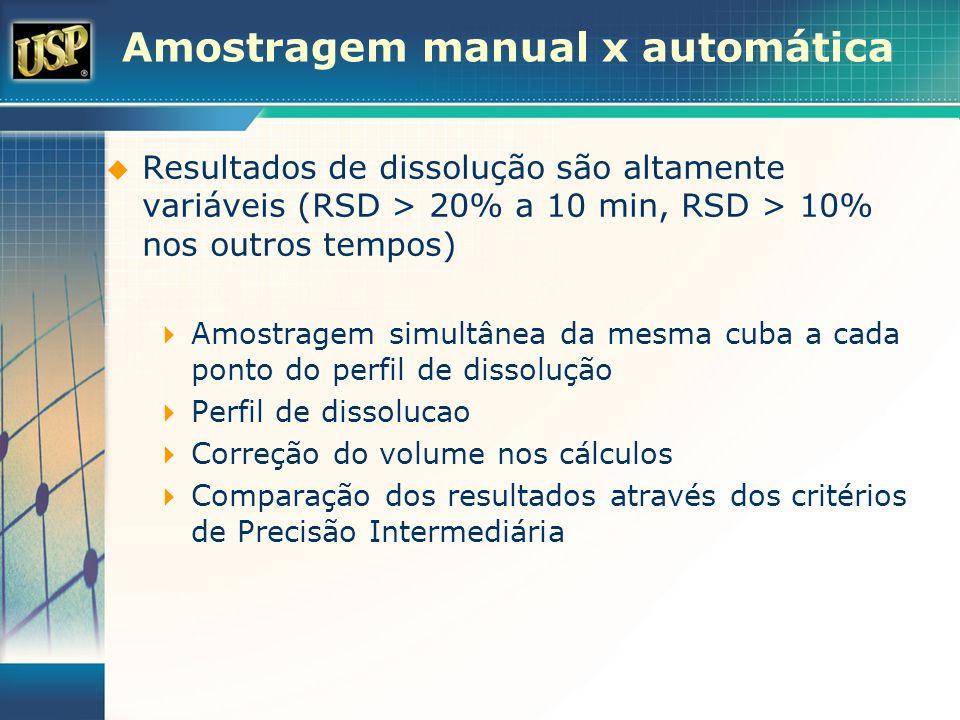 Amostragem manual x automática Resultados de dissolução são altamente variáveis (RSD > 20% a 10 min, RSD > 10% nos outros tempos) Amostragem simultâne