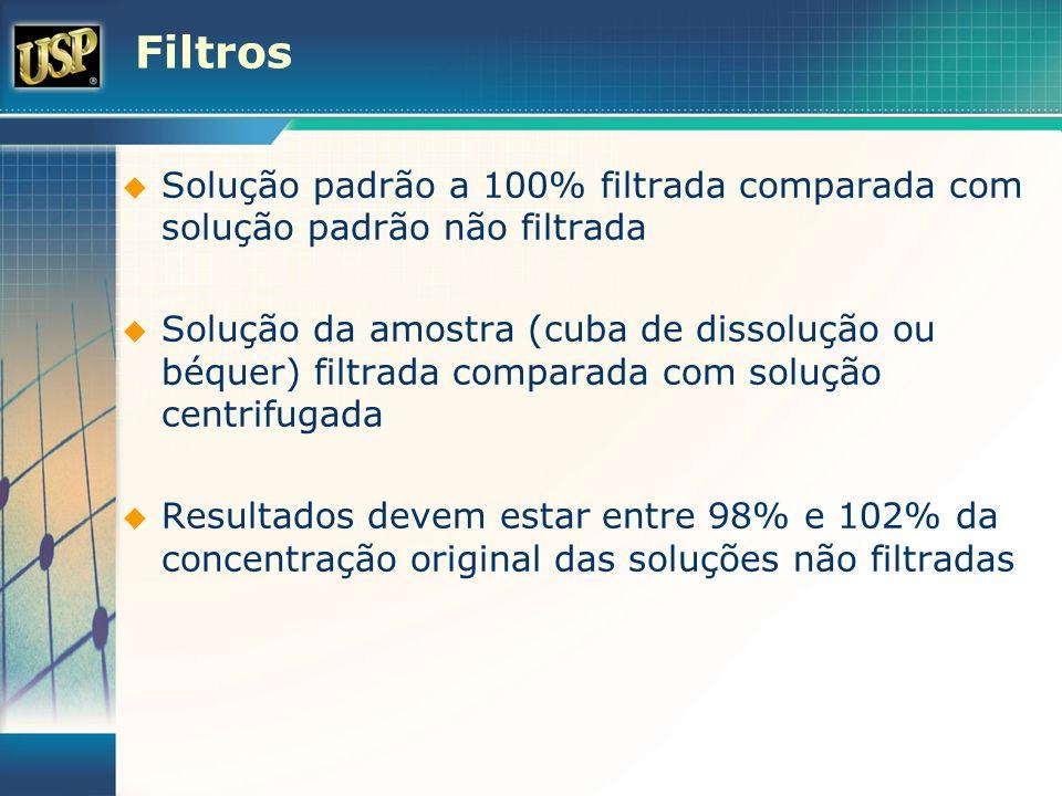 Filtros Solução padrão a 100% filtrada comparada com solução padrão não filtrada Solução da amostra (cuba de dissolução ou béquer) filtrada comparada