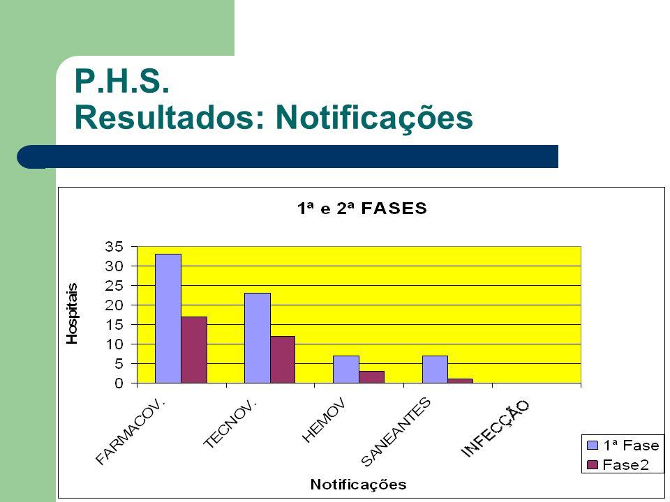P.H.S. Resultados: Notificações