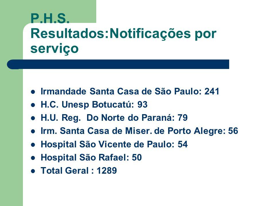 P.H.S. Resultados:Notificações por serviço Irmandade Santa Casa de São Paulo: 241 H.C. Unesp Botucatú: 93 H.U. Reg. Do Norte do Paraná: 79 Irm. Santa