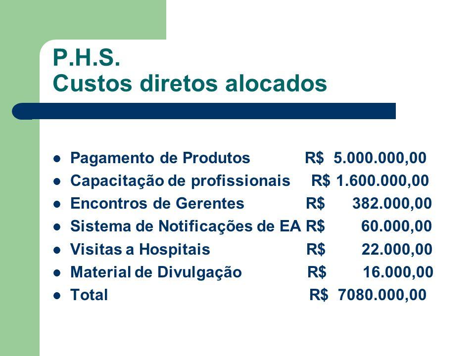 P.H.S. Custos diretos alocados Pagamento de Produtos R$ 5.000.000,00 Capacitação de profissionais R$ 1.600.000,00 Encontros de Gerentes R$ 382.000,00