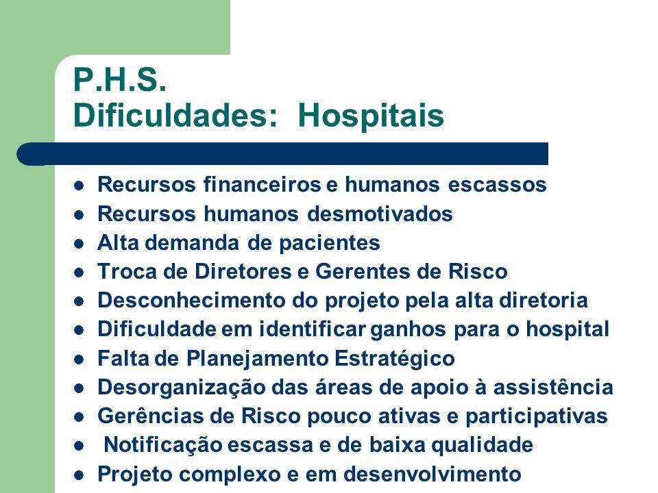 P.H.S. Dificuldades: Hospitais Recursos financeiros e humanos escassos Recursos humanos desmotivados Alta demanda de pacientes Troca de Diretores e Ge