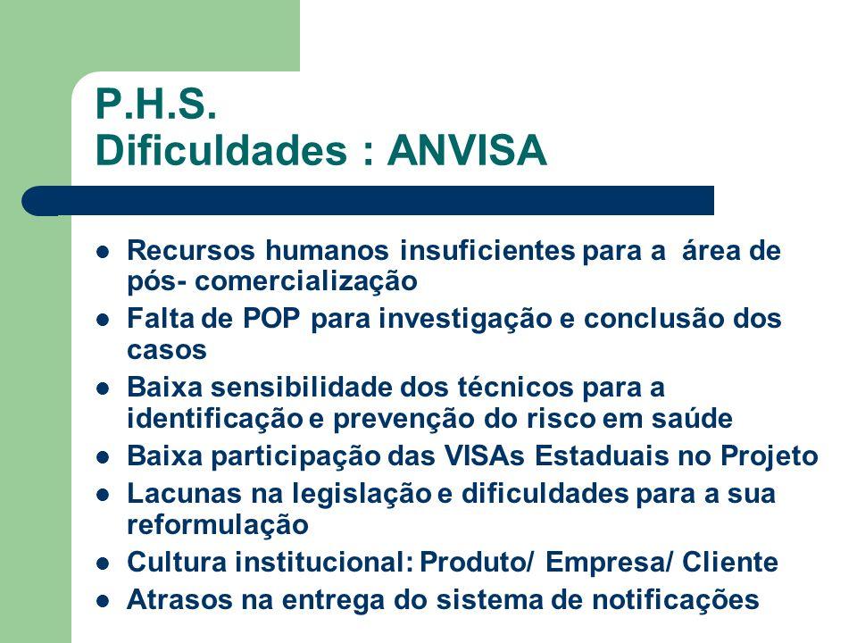 P.H.S. Dificuldades : ANVISA Recursos humanos insuficientes para a área de pós- comercialização Falta de POP para investigação e conclusão dos casos B