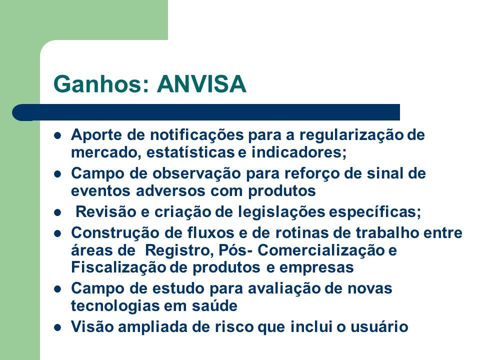Ganhos: ANVISA Aporte de notificações para a regularização de mercado, estatísticas e indicadores; Campo de observação para reforço de sinal de evento