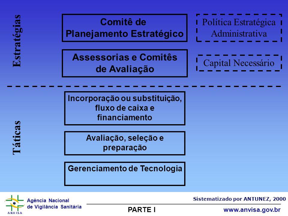 Agência Nacional de Vigilância Sanitária www.anvisa.gov.br Comitê de Planejamento Estratégico Assessorias e Comitês de Avaliação Incorporação ou subst