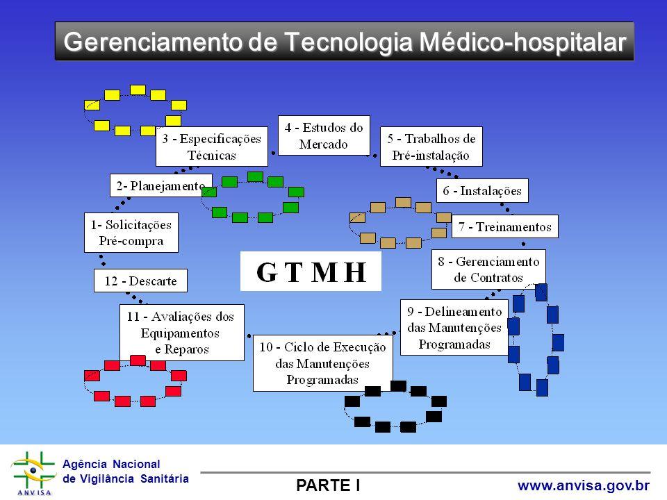 Agência Nacional de Vigilância Sanitária www.anvisa.gov.br Gerenciamento de Tecnologia Médico-hospitalar PARTE I
