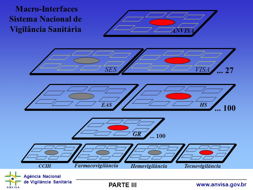 Agência Nacional de Vigilância Sanitária www.anvisa.gov.br ANVISA SES VISA Macro-Interfaces Sistema Nacional de Vigilância Sanitária EAS... 100 HS...