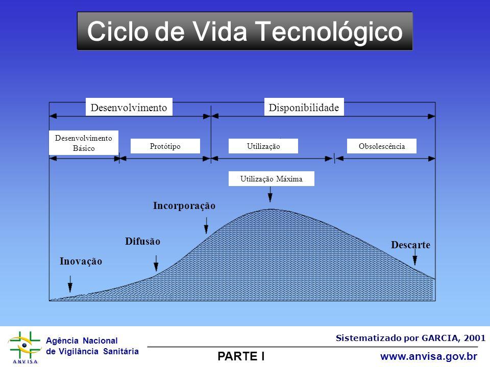 Agência Nacional de Vigilância Sanitária www.anvisa.gov.br Ciclo de Vida Tecnológico DesenvolvimentoDisponibilidade Desenvolvimento Básico ProtótipoUt