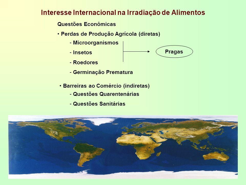 Interesse Internacional na Irradiação de Alimentos Questões Econômicas Perdas de Produção Agrícola (diretas) - Microorganismos - Insetos - Roedores -