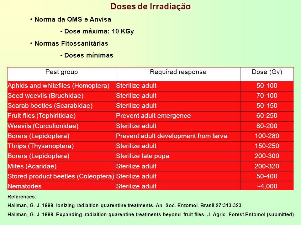 Doses de Irradiação Norma da OMS e Anvisa - Dose máxima: 10 KGy Normas Fitossanitárias - Doses mínimas Pest groupRequired responseDose (Gy) Aphids and