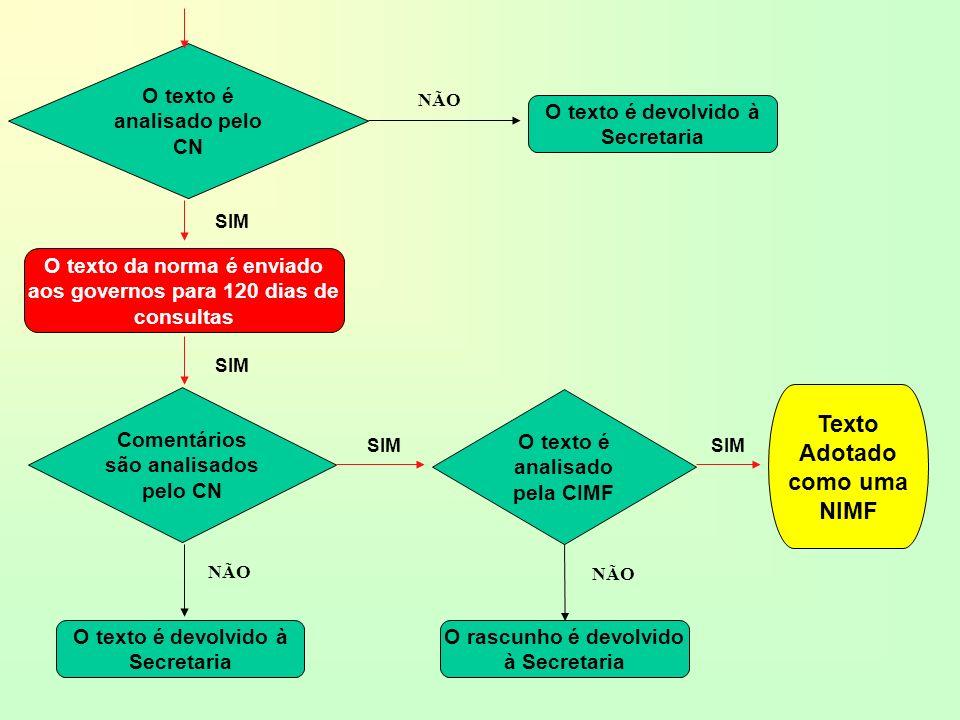 Normas Internacionais de Medidas Fitossanitárias - NIMFs Convenção Internacional de Proteção dos Vegetais NIMF1Princípios de quarentena vegetal relacionados ao comércio internacional1995 NIMF2Guia para análise do risco de pragas1996 NIMF3Código de conduta para importação e liberação de agentes exóticos para controle biológico.