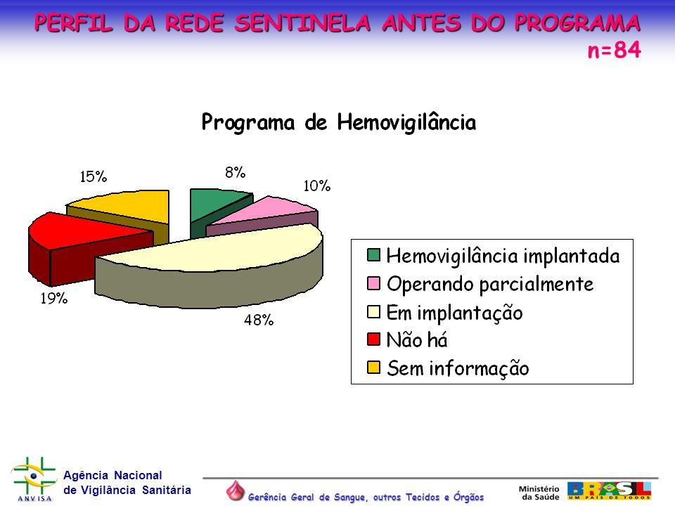 Agência Nacional de Vigilância Sanitária Gerência Geral de Sangue, outros Tecidos e Órgãos PERFIL DA REDE SENTINELA ANTES DO PROGRAMA n=84