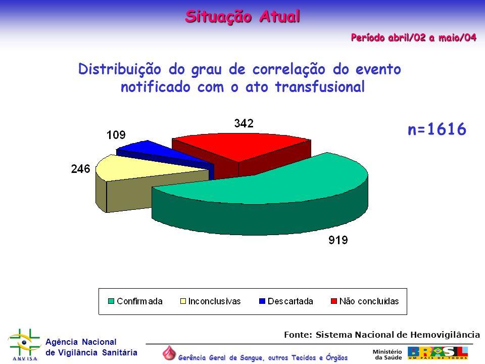 Agência Nacional de Vigilância Sanitária Gerência Geral de Sangue, outros Tecidos e Órgãos n=1616 Distribuição do grau de correlação do evento notific