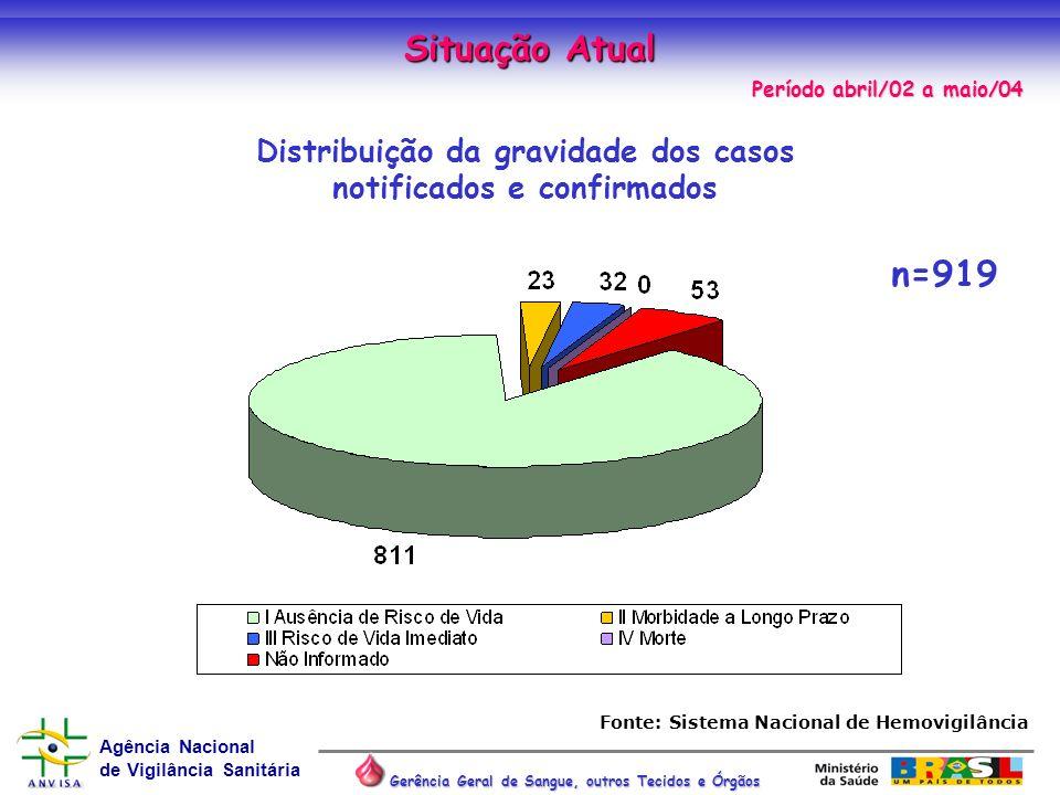 Agência Nacional de Vigilância Sanitária Gerência Geral de Sangue, outros Tecidos e Órgãos Situação Atual n=919 Distribuição da gravidade dos casos no