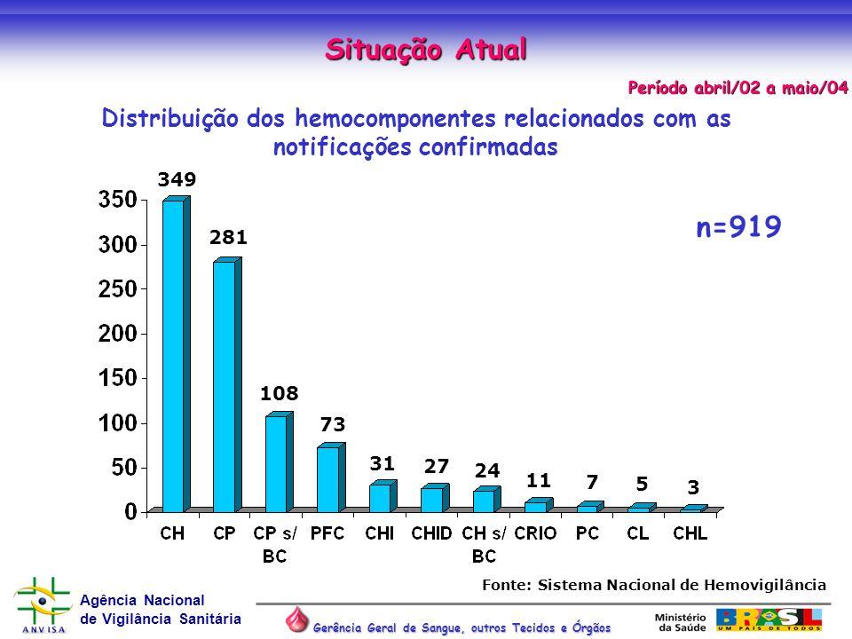 Agência Nacional de Vigilância Sanitária Gerência Geral de Sangue, outros Tecidos e Órgãos n=919 Distribuição dos hemocomponentes relacionados com as
