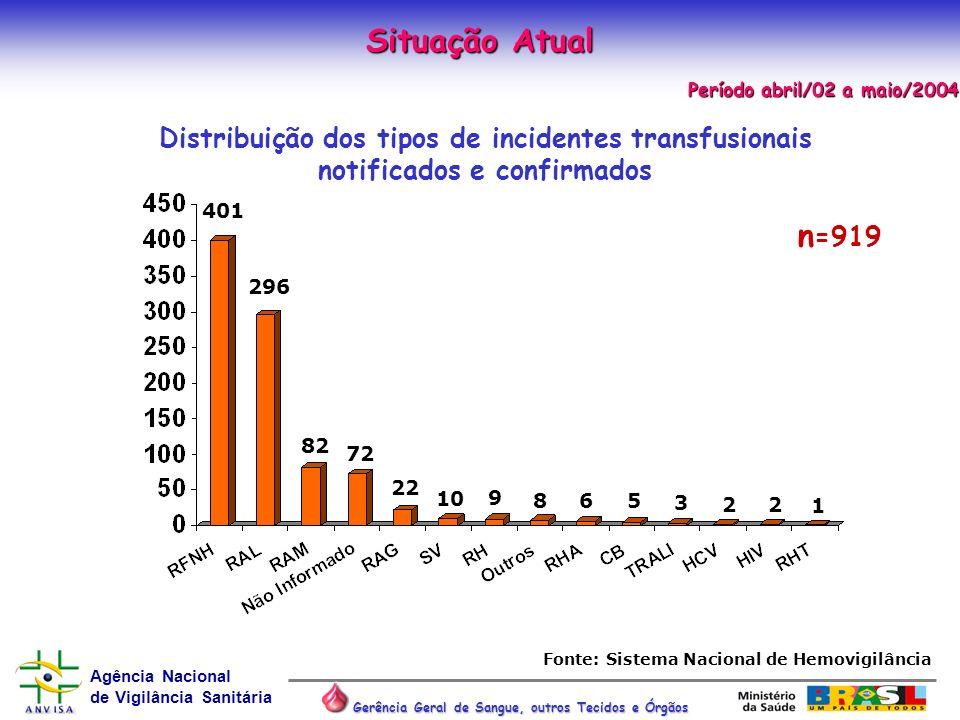 Agência Nacional de Vigilância Sanitária Gerência Geral de Sangue, outros Tecidos e Órgãos Situação Atual Período abril/02 a maio/2004 Período abril/0
