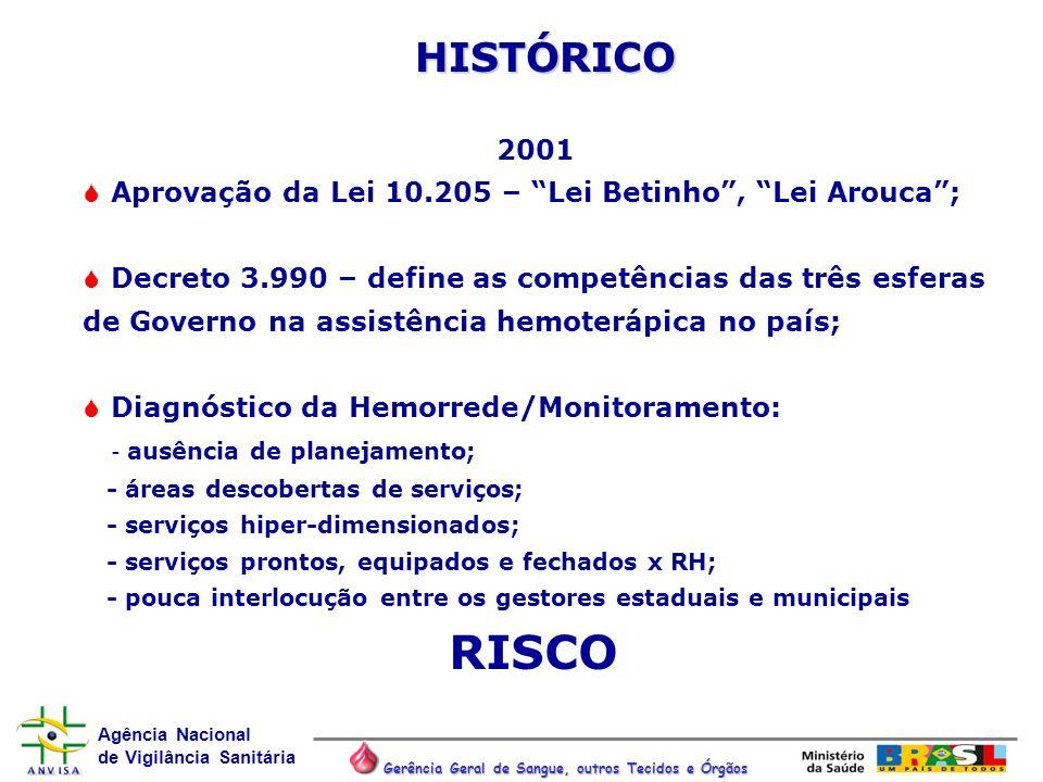 Agência Nacional de Vigilância Sanitária Gerência Geral de Sangue, outros Tecidos e Órgãos HISTÓRICO 2001 Aprovação da Lei 10.205 – Lei Betinho, Lei A