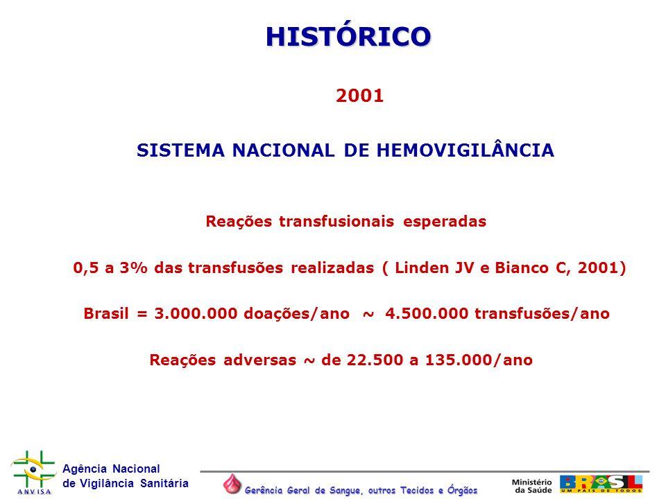 Agência Nacional de Vigilância Sanitária Gerência Geral de Sangue, outros Tecidos e Órgãos HISTÓRICO 2001 SISTEMA NACIONAL DE HEMOVIGILÂNCIA Reações t