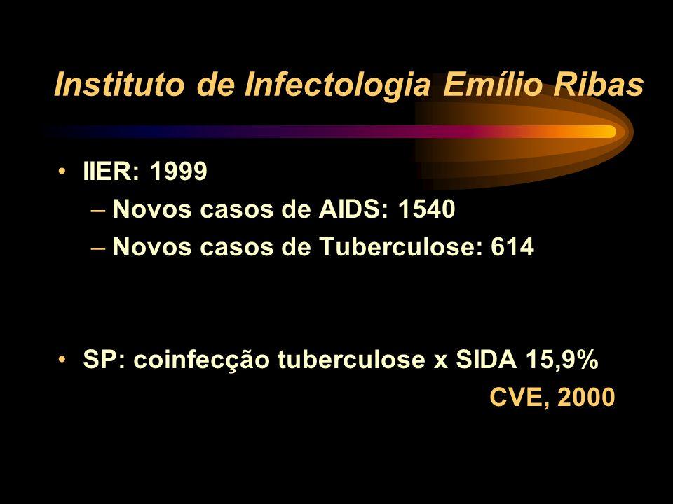 Instituto de Infectologia Emílio Ribas Referência em doenças infecciosas, com 230 leitos (60% para pacientes com HIV/SIDA). Número de funcionários (09