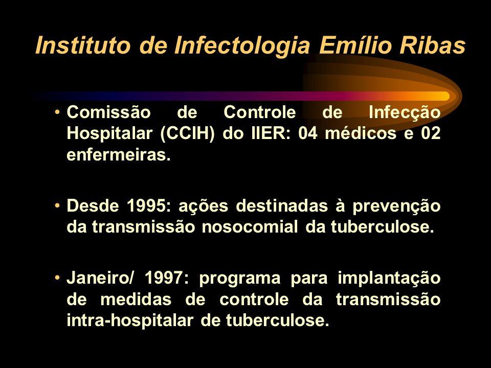 Instituto de Infectologia Emílio Ribas IIER: 1999 –Novos casos de AIDS: 1540 –Novos casos de Tuberculose: 614 SP: coinfecção tuberculose x SIDA 15,9%