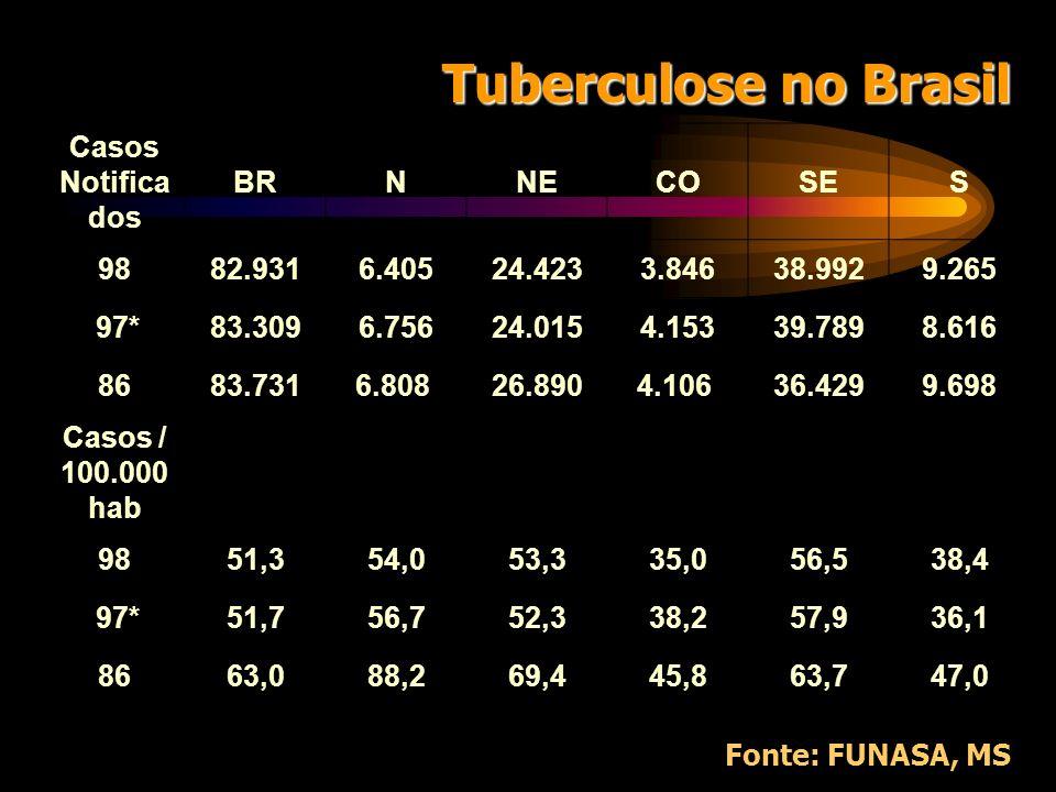 Os Números do Brasil 1985 19861987198819891990*1991 Casos Notificado s 84.31083.731 81.82682.39580.37574.570 84.990 Coeficient e/100.000 64,663,060,45