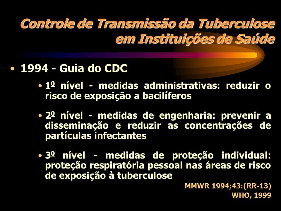 Fatores de Risco para Transmissão Hospitalar da Tuberculose Fatores do paciente: –HIV/SIDA –Hospitalização com exposição prévia Fatores clínicos: –Atr