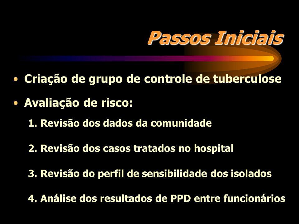 Controle de Transmissão da Tuberculose em Instituições de Saúde 1994 - Guia do CDC 1 0 nível - medidas administrativas: reduzir o risco de exposição a
