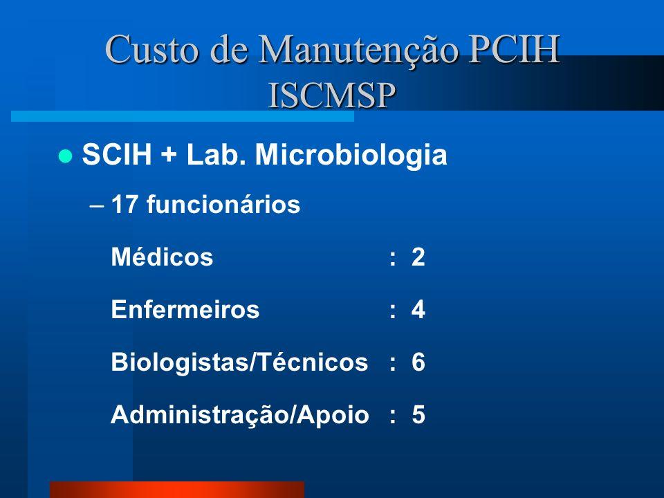 Custo de Manutenção PCIH ISCMSP SCIH + Lab. Microbiologia –17 funcionários Médicos: 2 Enfermeiros : 4 Biologistas/Técnicos : 6 Administração/Apoio : 5