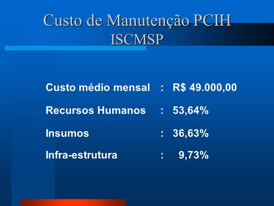 Custo de Manutenção PCIH ISCMSP Custo médio mensal: R$ 49.000,00 Recursos Humanos: 53,64% Insumos : 36,63% Infra-estrutura : 9,73%