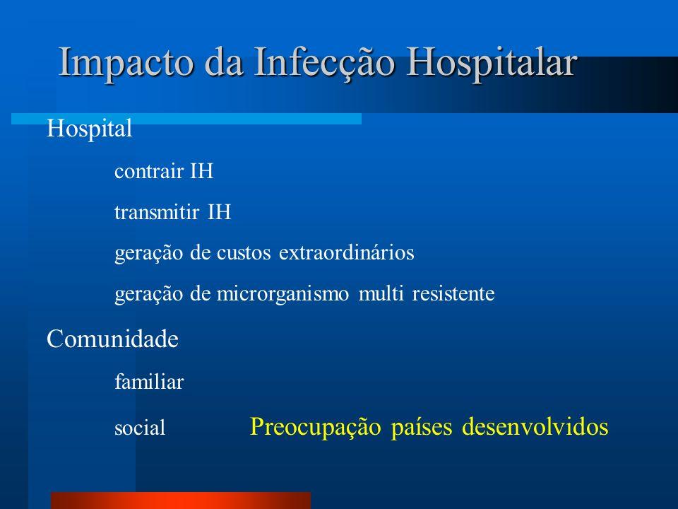 Impacto da Infecção Hospitalar Hospital contrair IH transmitir IH geração de custos extraordinários geração de microrganismo multi resistente Comunida