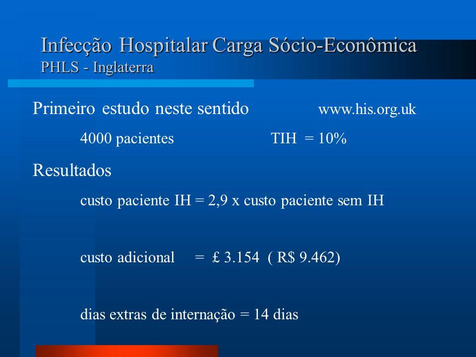 Infecção Hospitalar Carga Sócio-Econômica PHLS - Inglaterra Primeiro estudo neste sentido www.his.org.uk 4000 pacientesTIH = 10% Resultados custo paci