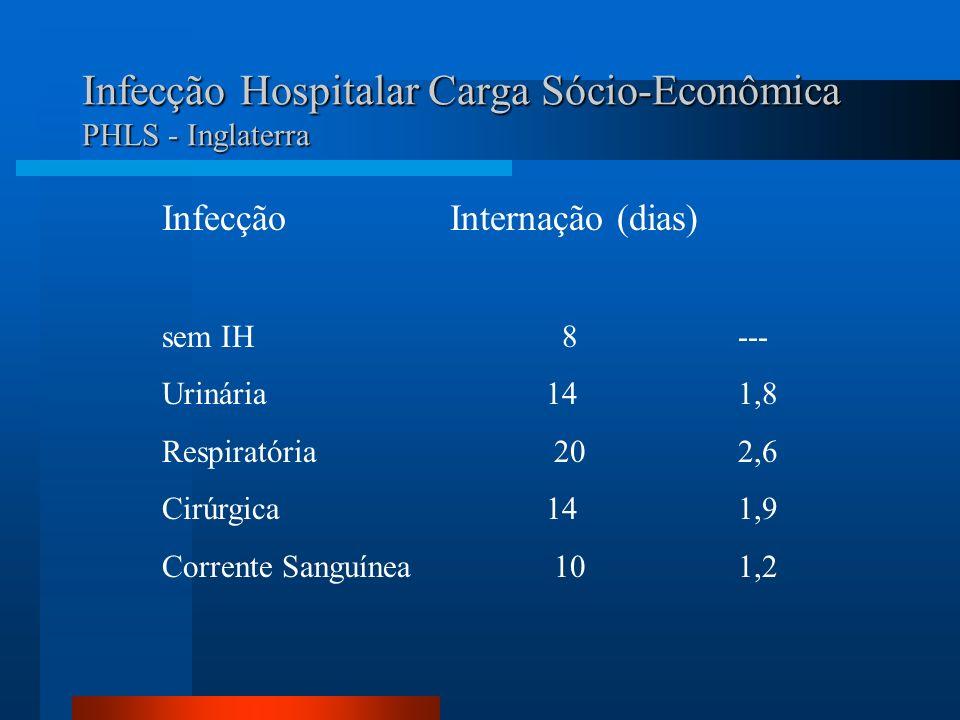 Infecção Hospitalar Carga Sócio-Econômica PHLS - Inglaterra InfecçãoInternação (dias) sem IH 8--- Urinária141,8 Respiratória 202,6 Cirúrgica141,9 Corr