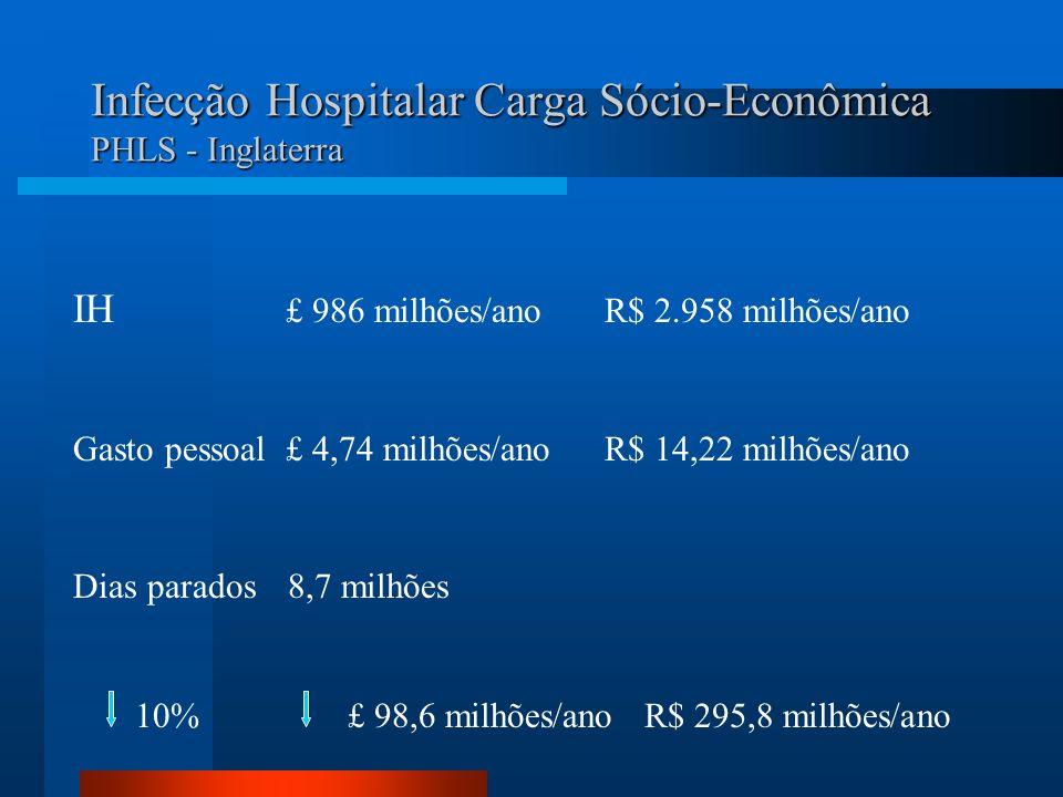 Infecção Hospitalar Carga Sócio-Econômica PHLS - Inglaterra IH £ 986 milhões/anoR$ 2.958 milhões/ano Gasto pessoal£ 4,74 milhões/anoR$ 14,22 milhões/a