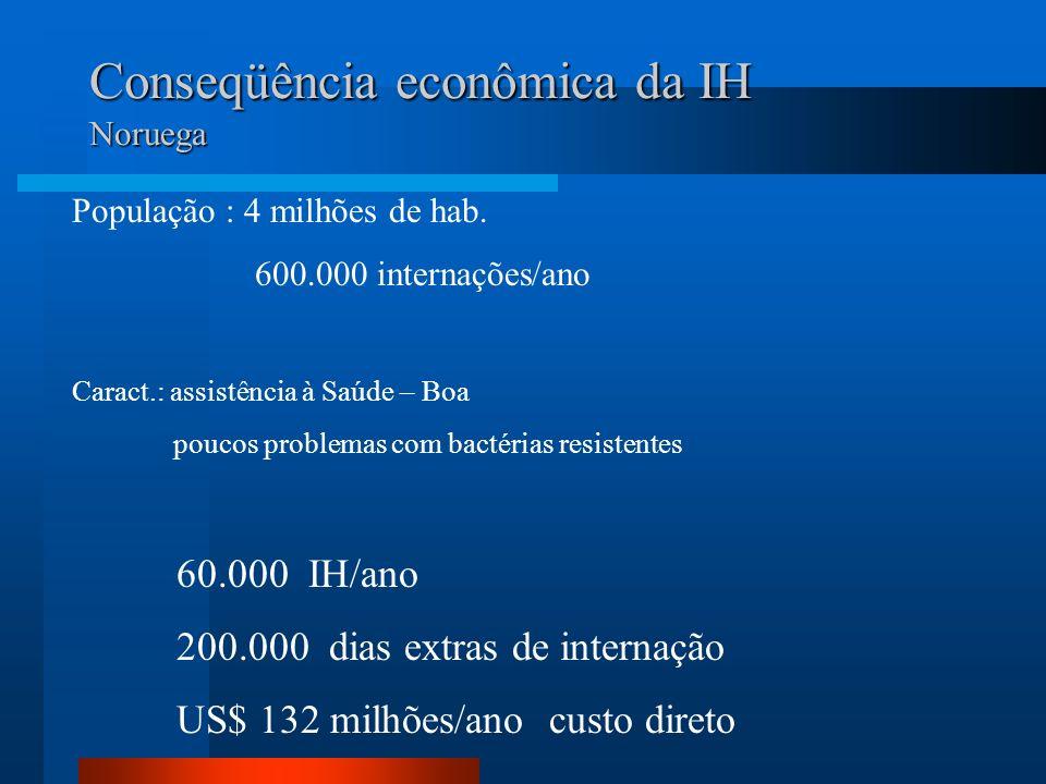 Conseqüência econômica da IH Noruega População : 4 milhões de hab. 600.000 internações/ano Caract.: assistência à Saúde – Boa poucos problemas com bac