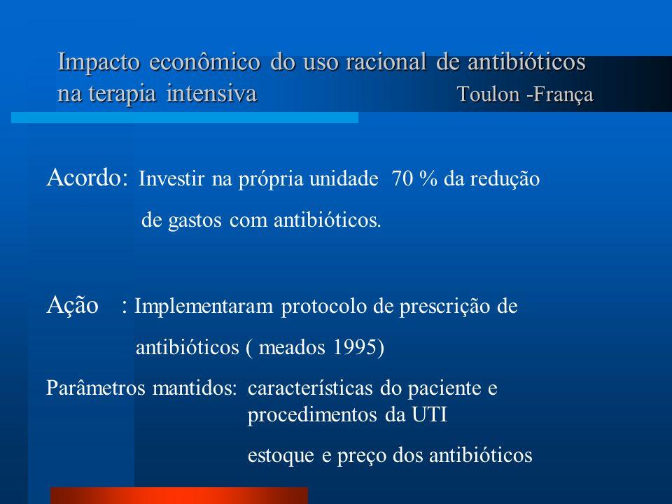 Impacto econômico do uso racional de antibióticos na terapia intensiva Toulon -França Acordo: Investir na própria unidade 70 % da redução de gastos co