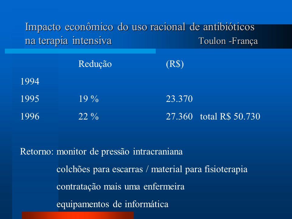 Impacto econômico do uso racional de antibióticos na terapia intensiva Toulon -França Redução(R$) 1994 199519 %23.370 199622 %27.360 total R$ 50.730 R