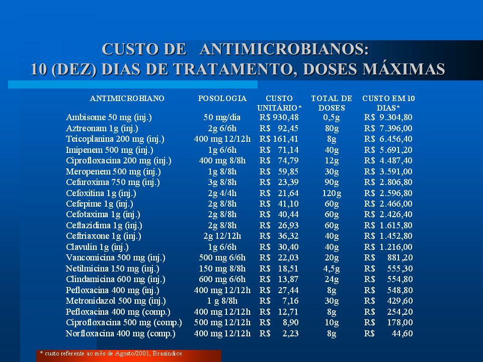 CUSTO DE ANTIMICROBIANOS: 10 (DEZ) DIAS DE TRATAMENTO, DOSES MÁXIMAS