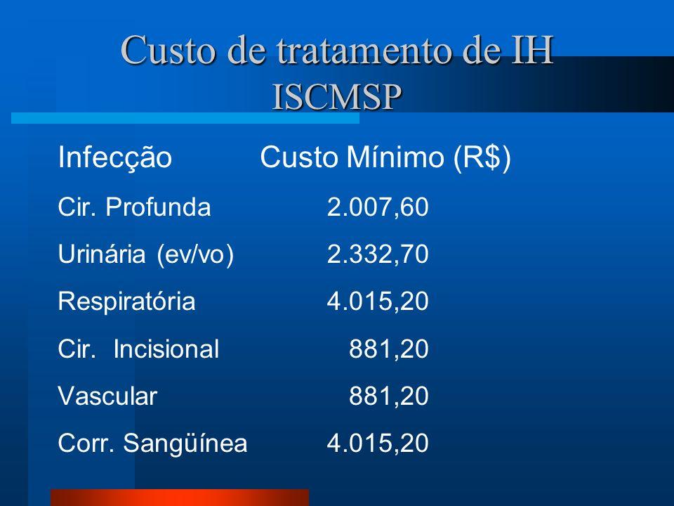 Custo de tratamento de IH ISCMSP InfecçãoCusto Mínimo (R$) Cir. Profunda 2.007,60 Urinária (ev/vo) 2.332,70 Respiratória 4.015,20 Cir. Incisional 881,