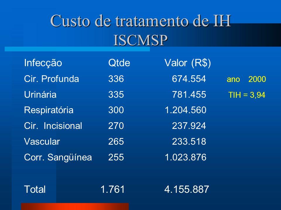 Custo de tratamento de IH ISCMSP InfecçãoQtdeValor (R$) Cir. Profunda 336 674.554 ano 2000 Urinária 335 781.455 TIH = 3,94 Respiratória 3001.204.560 C