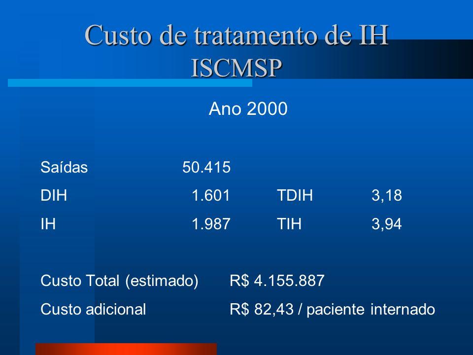 Custo de tratamento de IH ISCMSP Ano 2000 Saídas50.415 DIH 1.601TDIH3,18 IH 1.987TIH3,94 Custo Total (estimado)R$ 4.155.887 Custo adicionalR$ 82,43 /