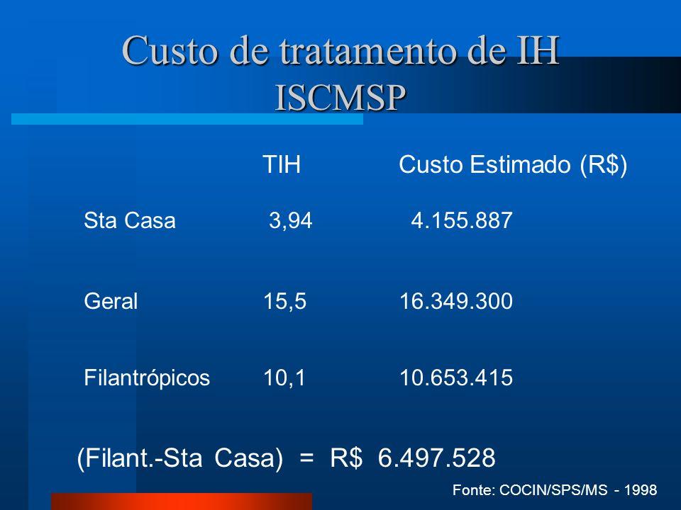 Custo de tratamento de IH ISCMSP TIHCusto Estimado (R$) Sta Casa 3,94 4.155.887 Geral 15,516.349.300 Filantrópicos 10,110.653.415 (Filant.-Sta Casa) =