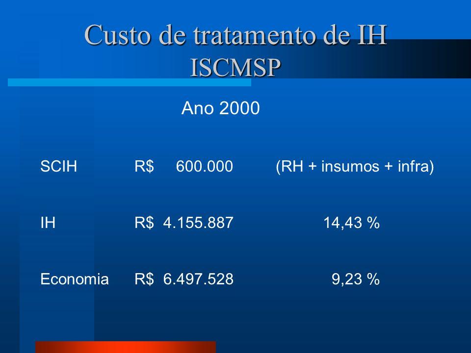 Custo de tratamento de IH ISCMSP Ano 2000 SCIHR$ 600.000 (RH + insumos + infra) IHR$ 4.155.88714,43 % EconomiaR$ 6.497.528 9,23 %