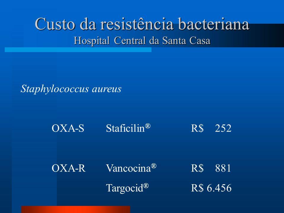 Custo da resistência bacteriana Hospital Central da Santa Casa Staphylococcus aureus OXA-SStaficilin ® R$ 252 OXA-RVancocina ® R$ 881 Targocid ® R$ 6.