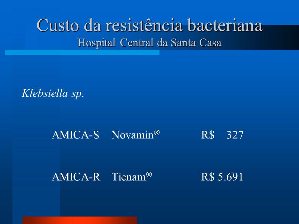 Custo da resistência bacteriana Hospital Central da Santa Casa Klebsiella sp. AMICA-SNovamin ® R$ 327 AMICA-RTienam ® R$ 5.691