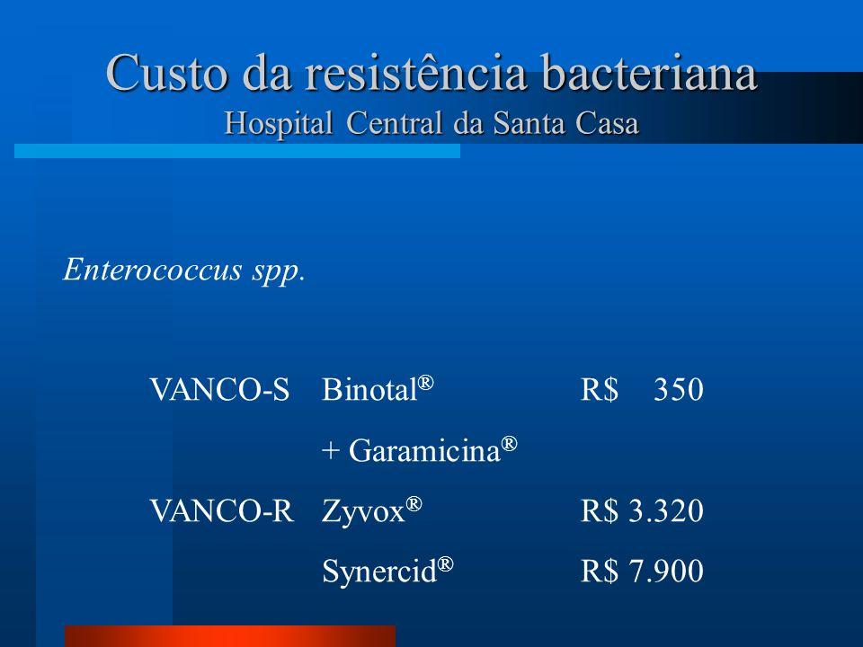Custo da resistência bacteriana Hospital Central da Santa Casa Enterococcus spp. VANCO-SBinotal ® R$ 350 + Garamicina ® VANCO-RZyvox ® R$ 3.320 Synerc