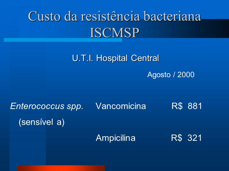 Custo da resistência bacteriana ISCMSP U.T.I. Hospital Central Agosto / 2000 Enterococcus spp. Vancomicina R$ 881 (sensível a) Ampicilina R$ 321