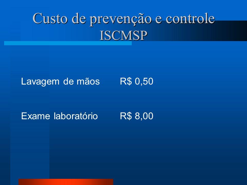 Custo de prevenção e controle ISCMSP Lavagem de mãos R$ 0,50 Exame laboratórioR$ 8,00