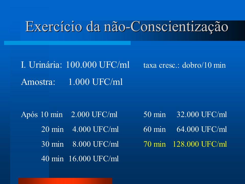 Exercício da não-Conscientização I. Urinária: 100.000 UFC/ml taxa cresc.: dobro/10 min Amostra: 1.000 UFC/ml Após 10 min 2.000 UFC/ml50 min 32.000 UFC